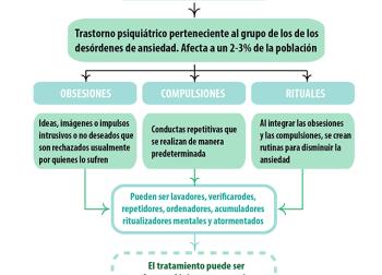 De las manías al trastorno obsesivo-compulsivo